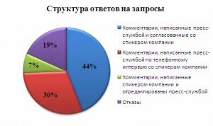 Struktura_otvetov