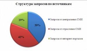 Struktura_zaprosov